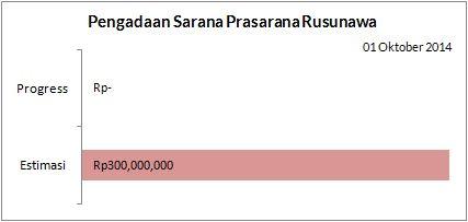 Sarana Prasaran Rusunawa 1410