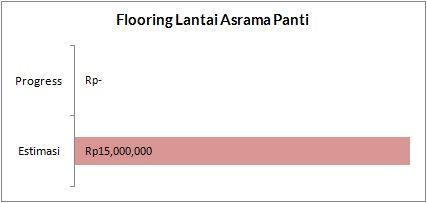 flooring lantai asrama panti